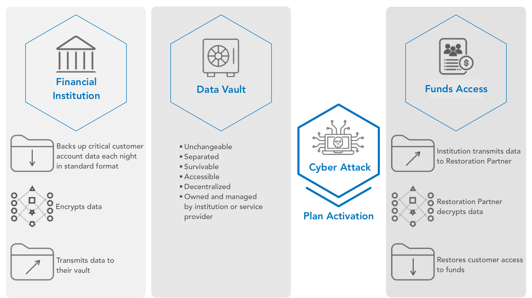 How It Works Data Vault